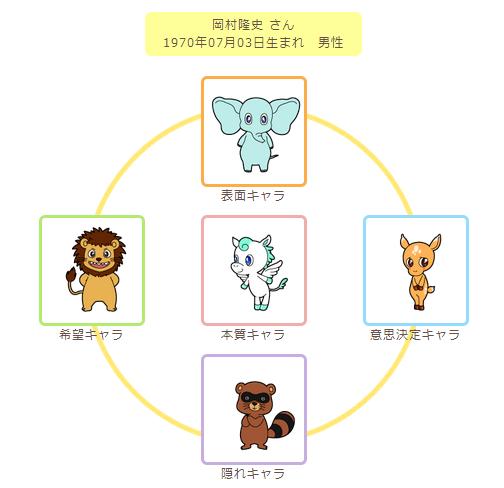 岡村動物占い